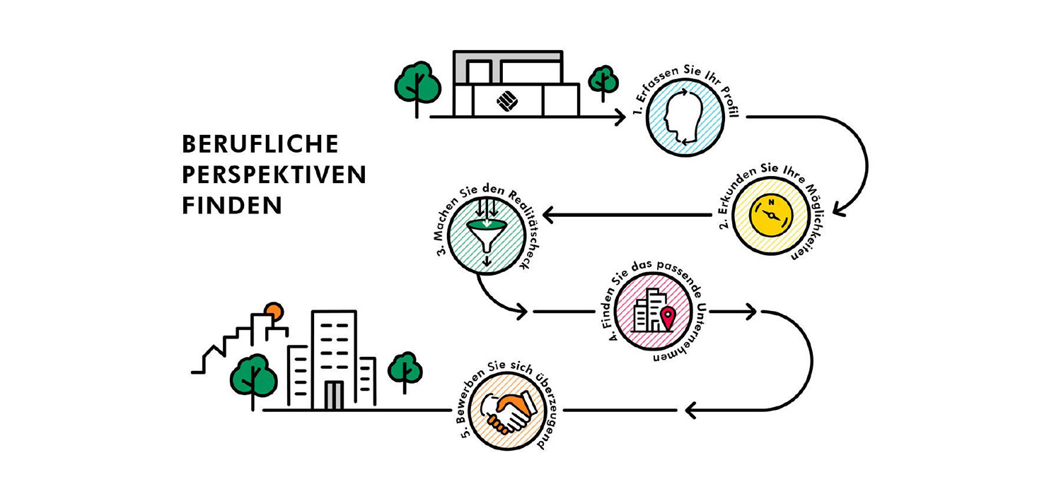 Roadmap — FH Münster, DE